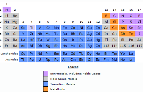 Lesson 6 7 trends in the periodic table sch3u york lesson 6 7 trends in the periodic table urtaz
