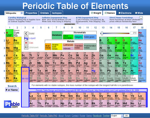 Ptable dynamic periodic table of elements the periodic table of elements online at ptable urtaz